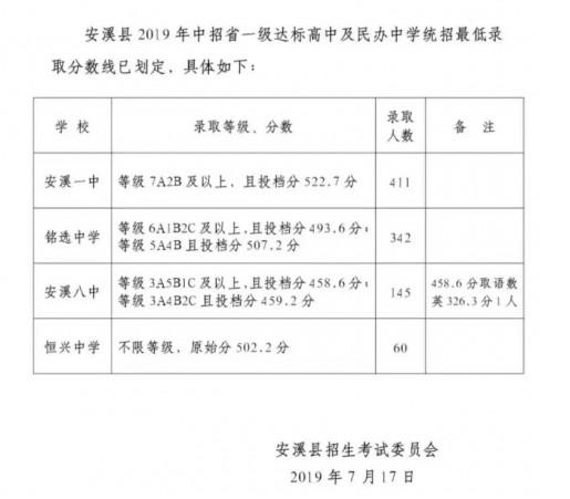2019福建泉州安溪中考各高中錄取分數線