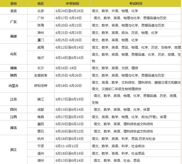2019年全国各地中考考试时间一览表