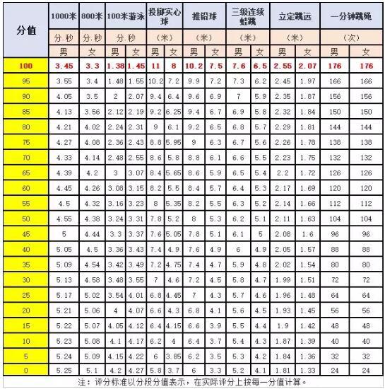 中考女生體育成績標準