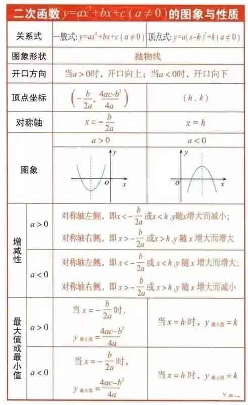 初中数学公式大全表格