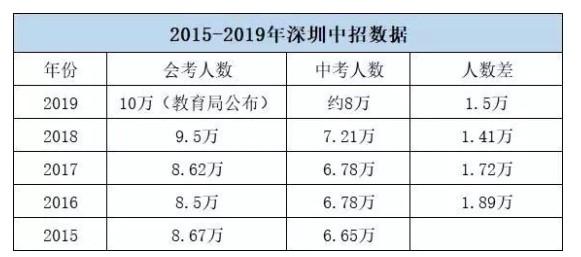 2020廣東深圳中考政策變化方案
