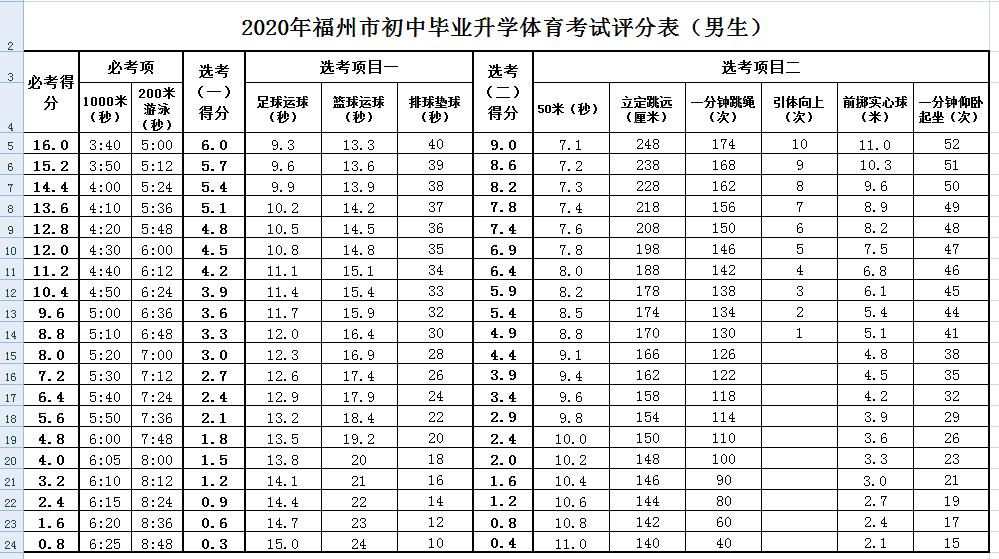 2020年福州初中畢業升學體育考試評分表男生