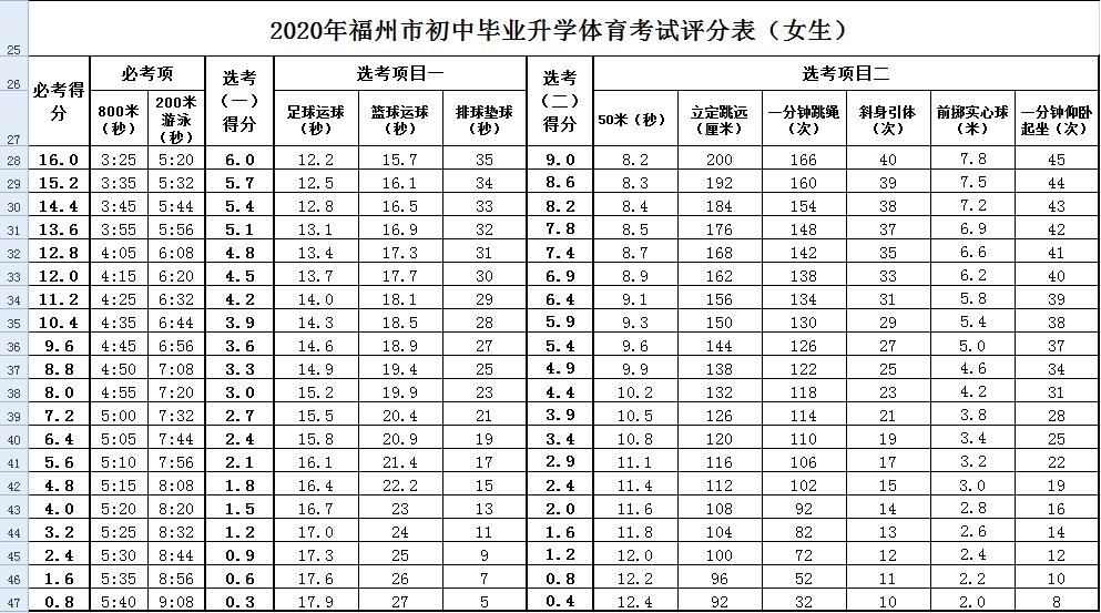 2020年福州初中毕业升学体育考试评分表女生