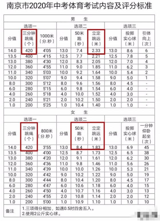 2020江蘇南京中考體育考試內容及評分標準