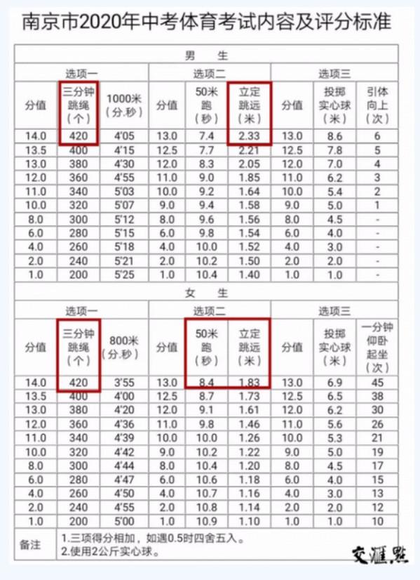2020南京中考体育评分标准
