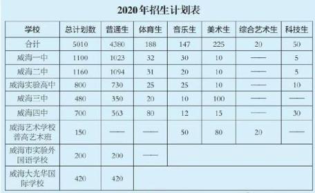 2020山东威海中考招生计划表