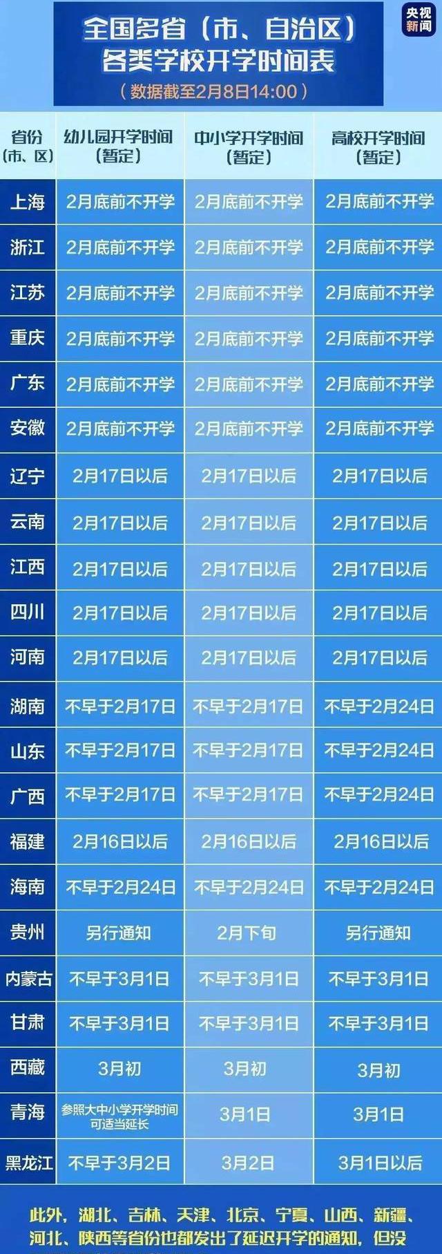 全国31省市延迟开学时间