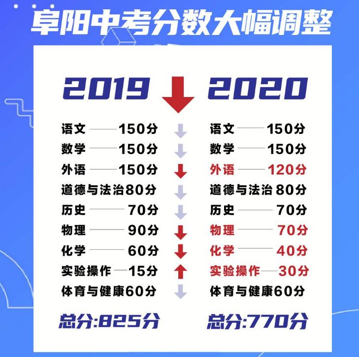 2020安徽阜阳中考总分及各科分数