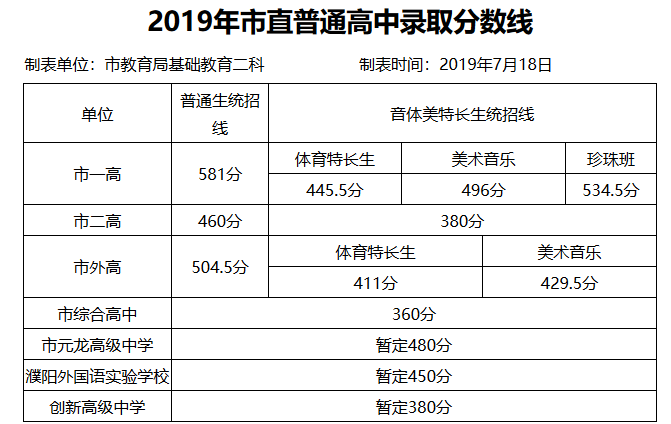 2020濮阳中考分数线