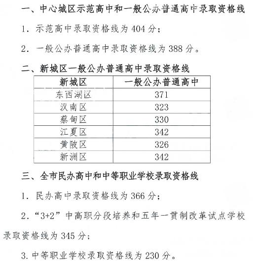 2019年武汉录取分数线