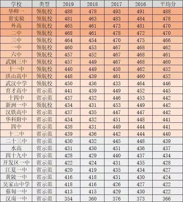 武汉高中近三年中考分数线