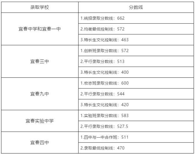 2019宜春中考錄取分數線