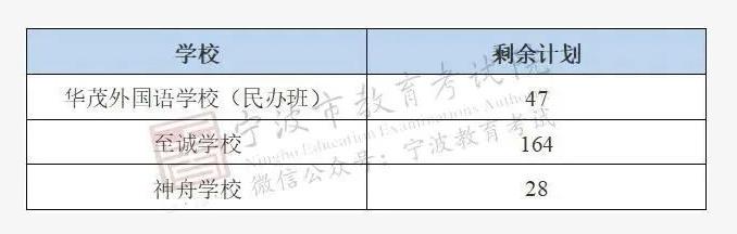 宁波中考分数线