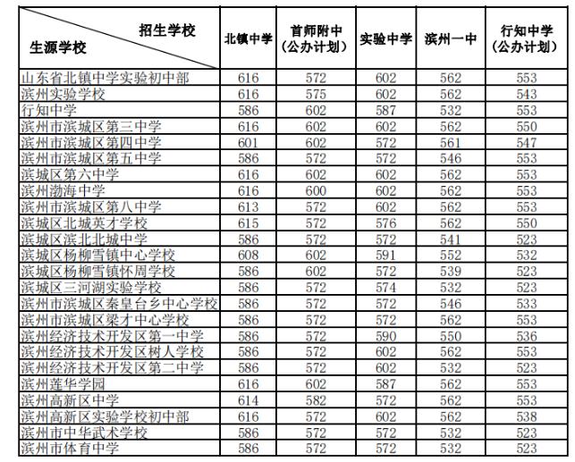 滨州中考录取分数线