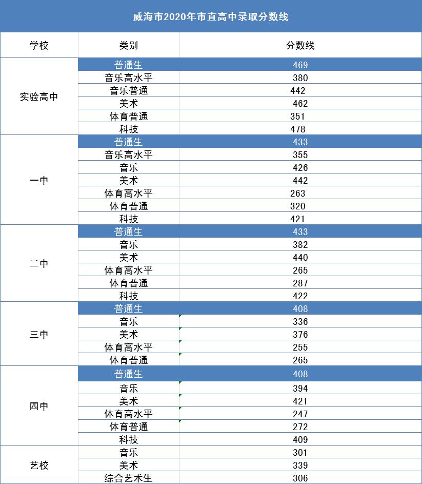 威海中考录取分数线