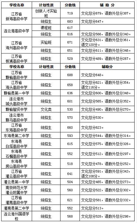 连云港中考分数线