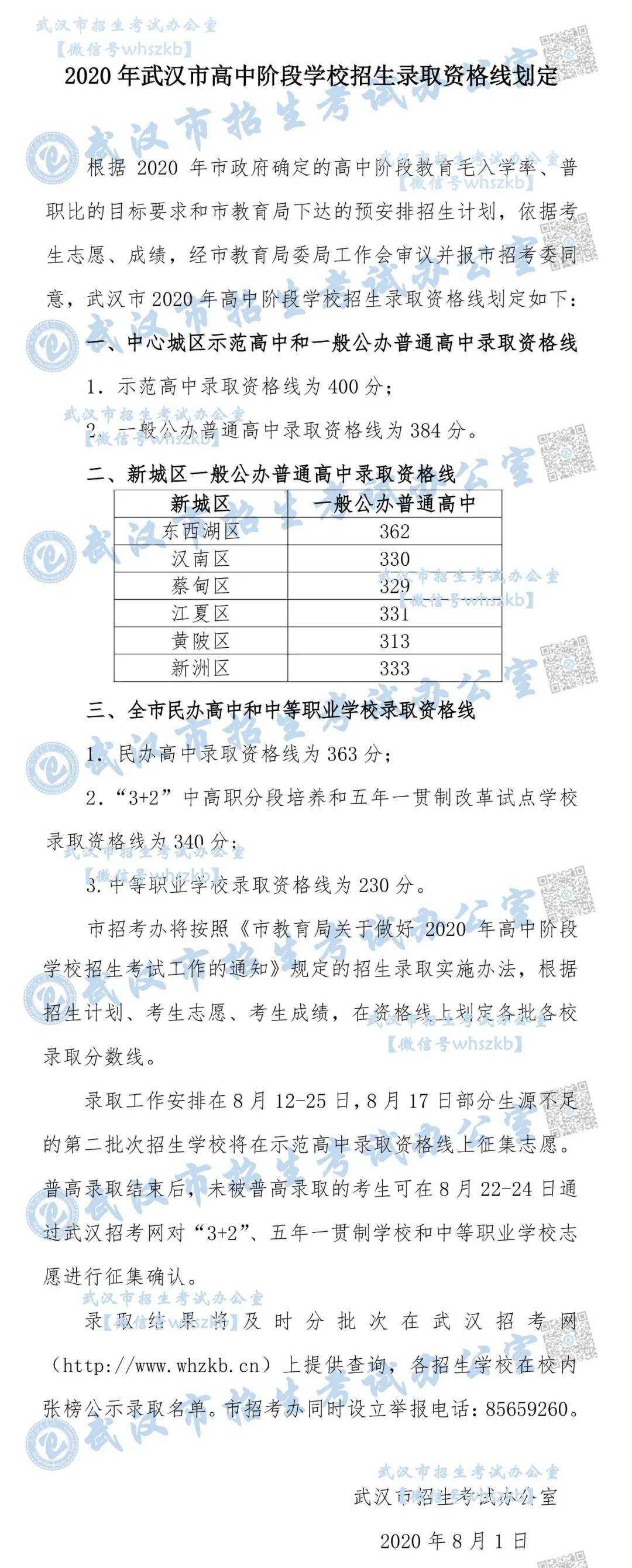 武汉2020年录取分数线