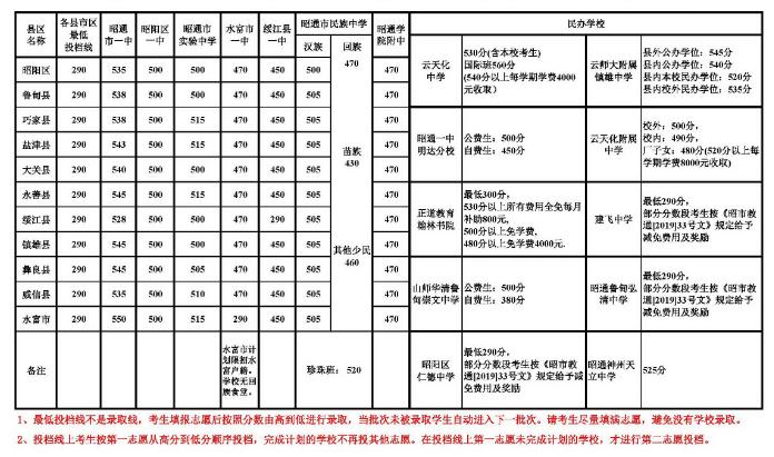 昭通2019中考分数线