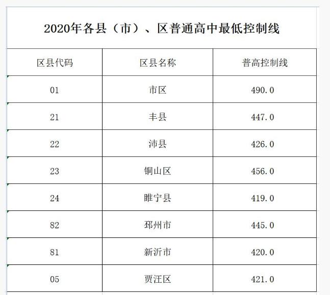 2020徐州中考分数线