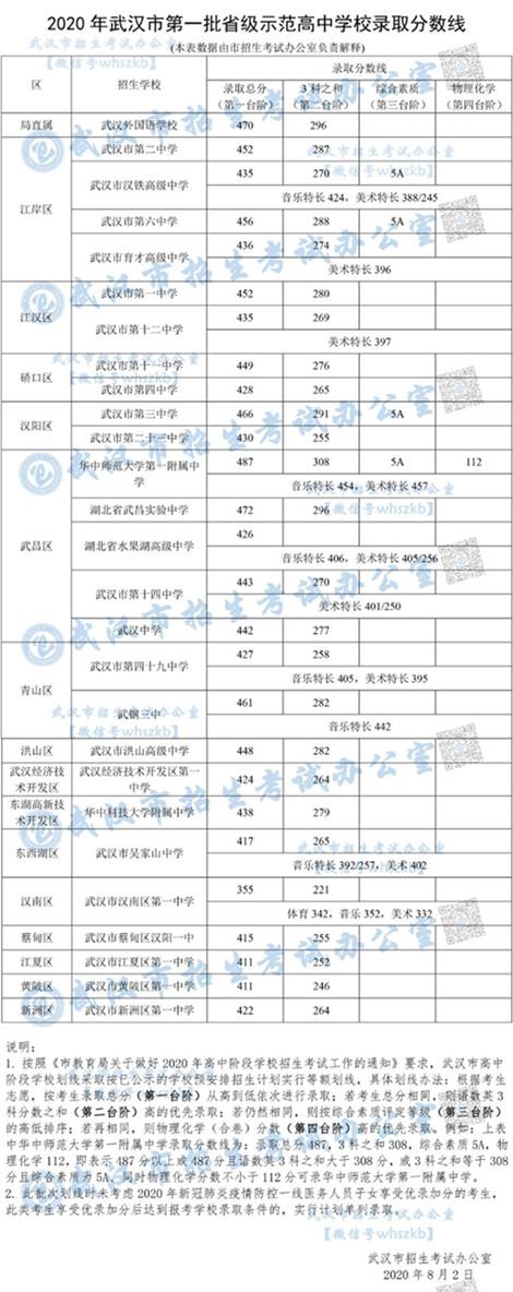 武汉2020中考第一批次分数线