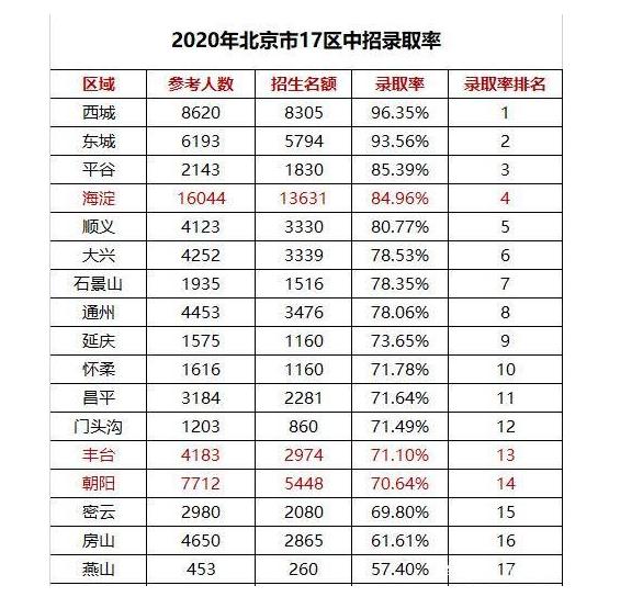 北京中考录取率