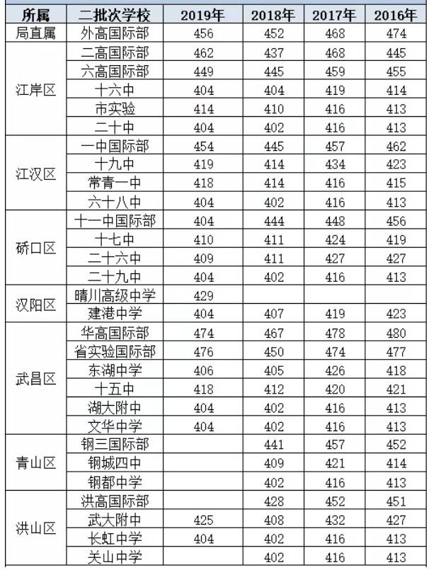 武汉历年第二批次录取分数线