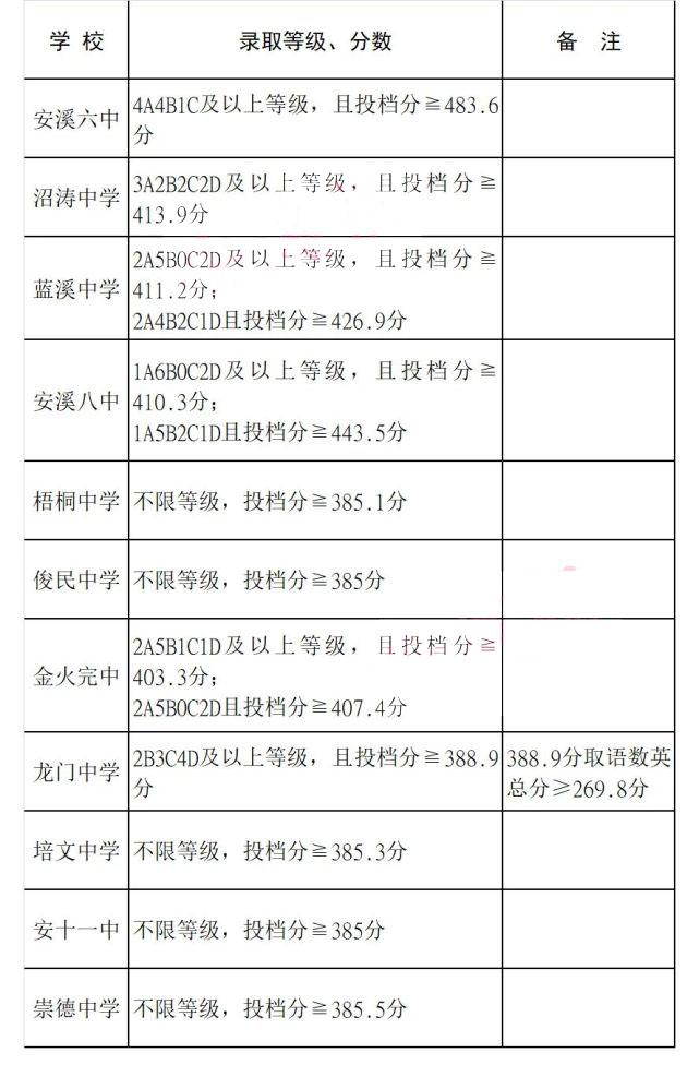 安溪县2020年录取分数线