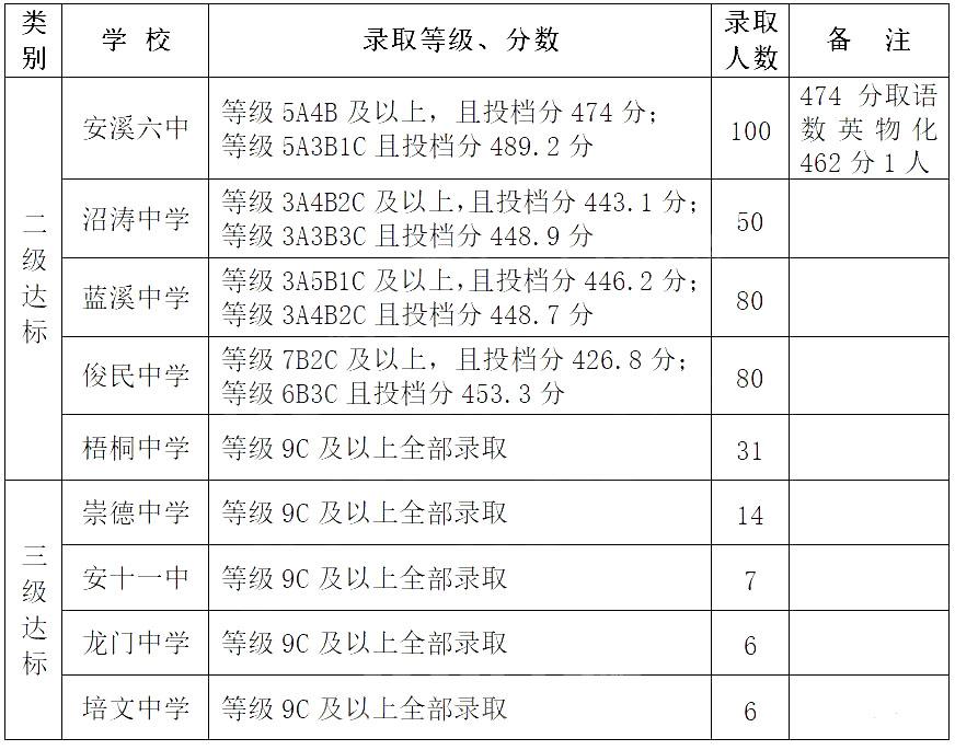 安溪县2019年录取分数线