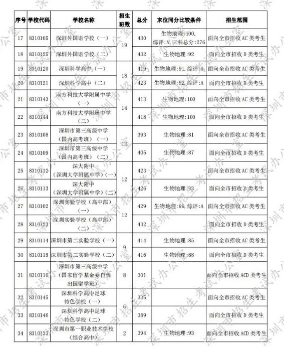 深圳2020年第一批次录取分数线