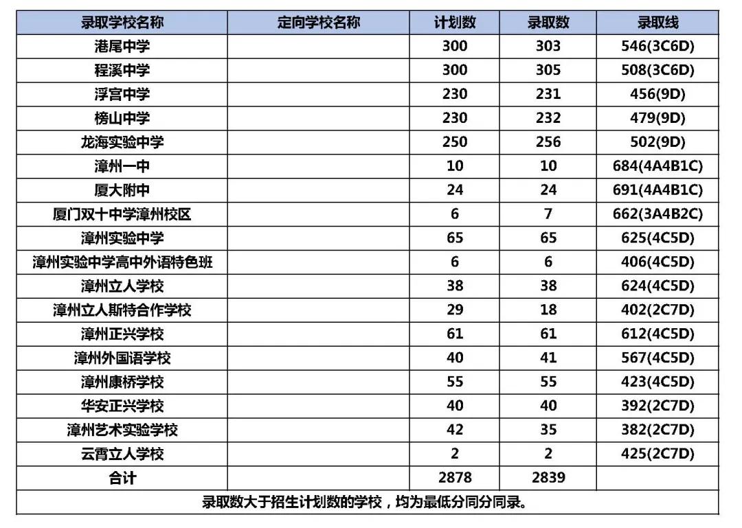 龙海2020年高中录取分数线