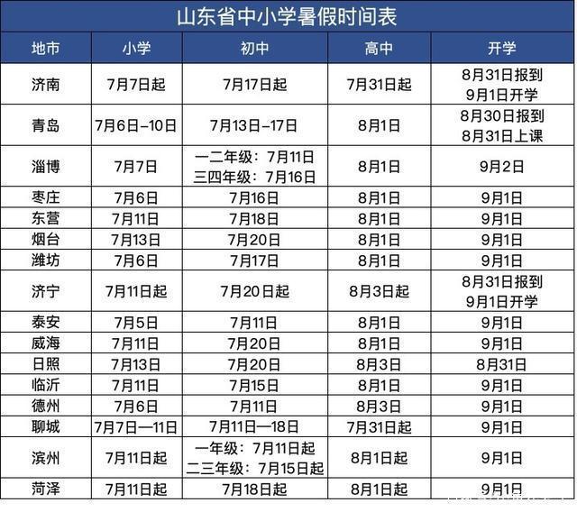 山东暑假时间2020年