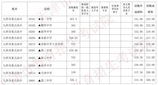 天津中考分数线