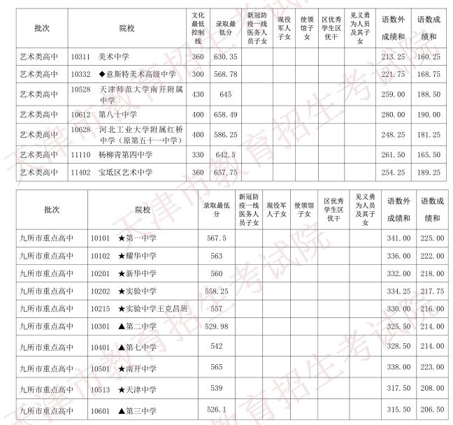 2020天津中考分数线