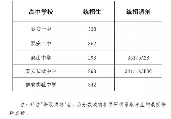 2020泰安中考各高中录取分数线