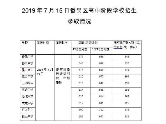 2019年番禺区中考高中分数线