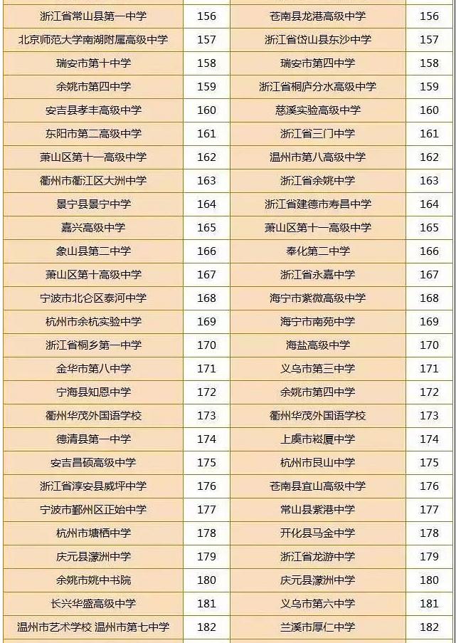 浙江高中排名