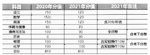 2021年广东中考总分