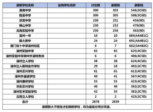 2020龍海各高中分數線