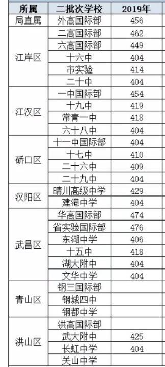 2021年武汉中考分数线预测