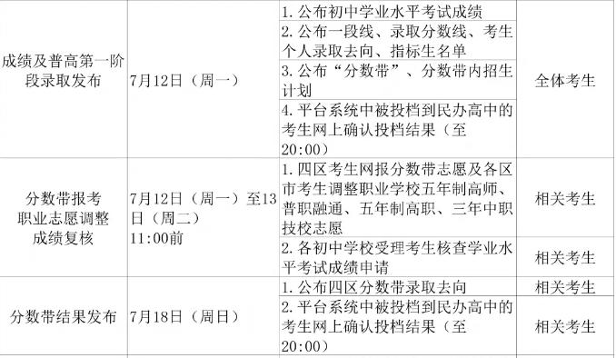 青岛2021年中考成绩查询时间