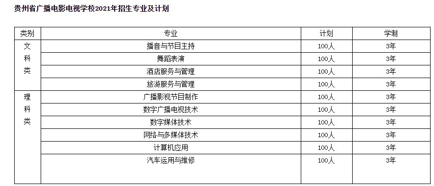 贵州省广播电影电视学校招生专业