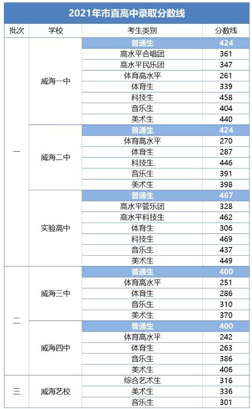 2021年威海中考各高中录取分数线公布