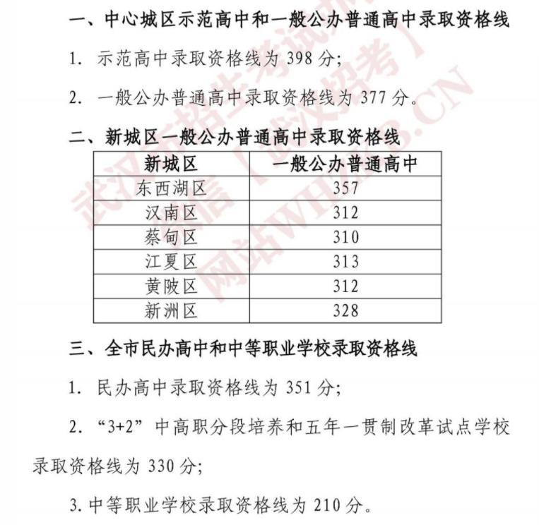 2021年武汉中考录取分数线是多少