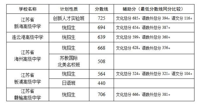 2021年连云港中考普高录取分数线