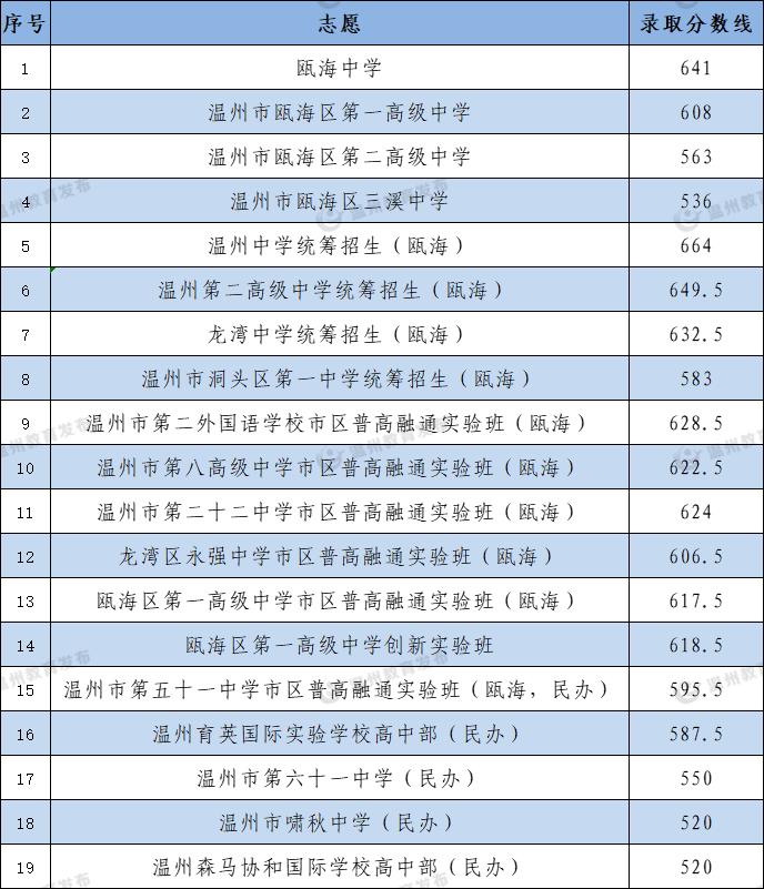 2021年温州瓯海区普高统招录取分数线