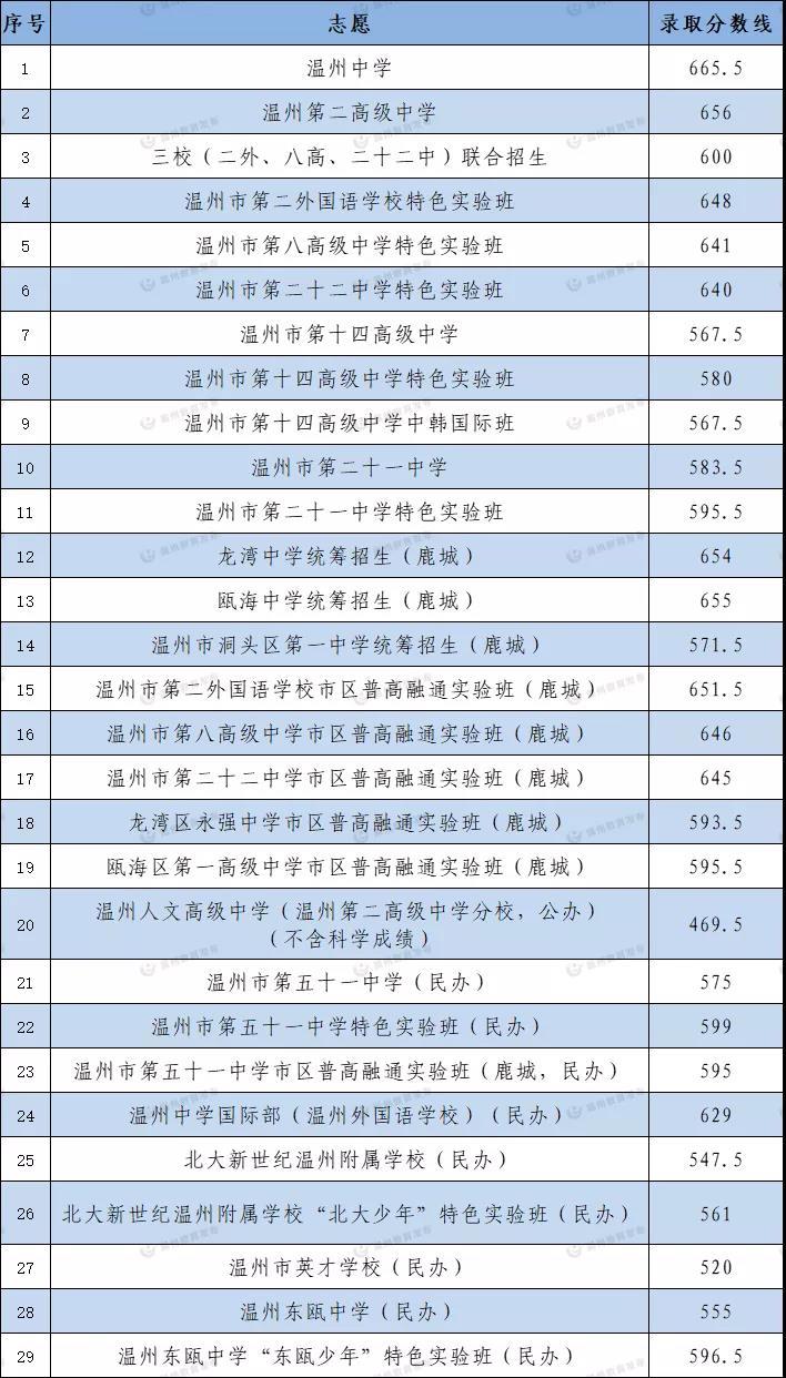 2021年温州鹿城区普高统招录取分数线
