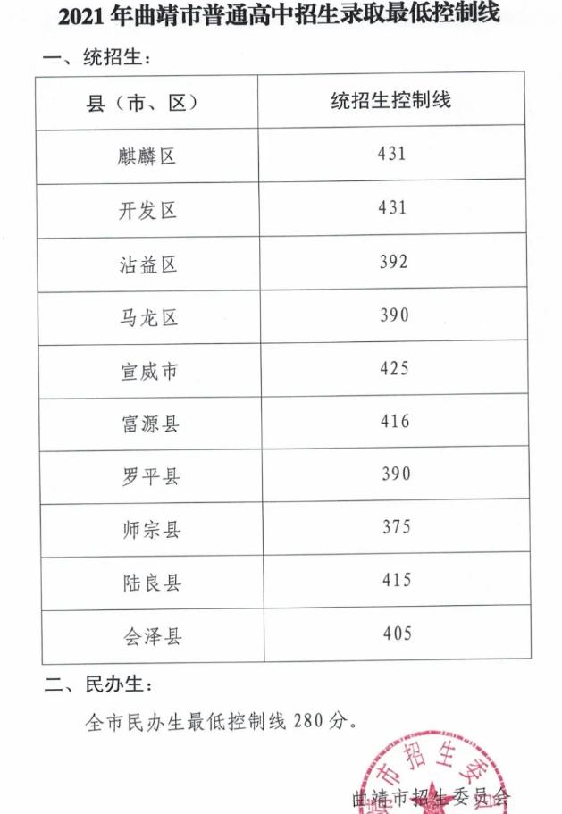 2021年云南曲靖中考分数线
