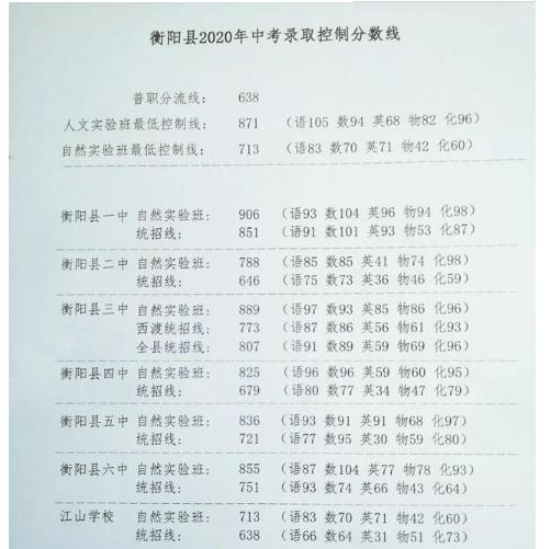 衡阳县2020中考分数线