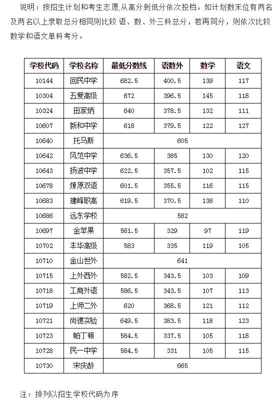 上海虹口區中考各高中錄取分數線