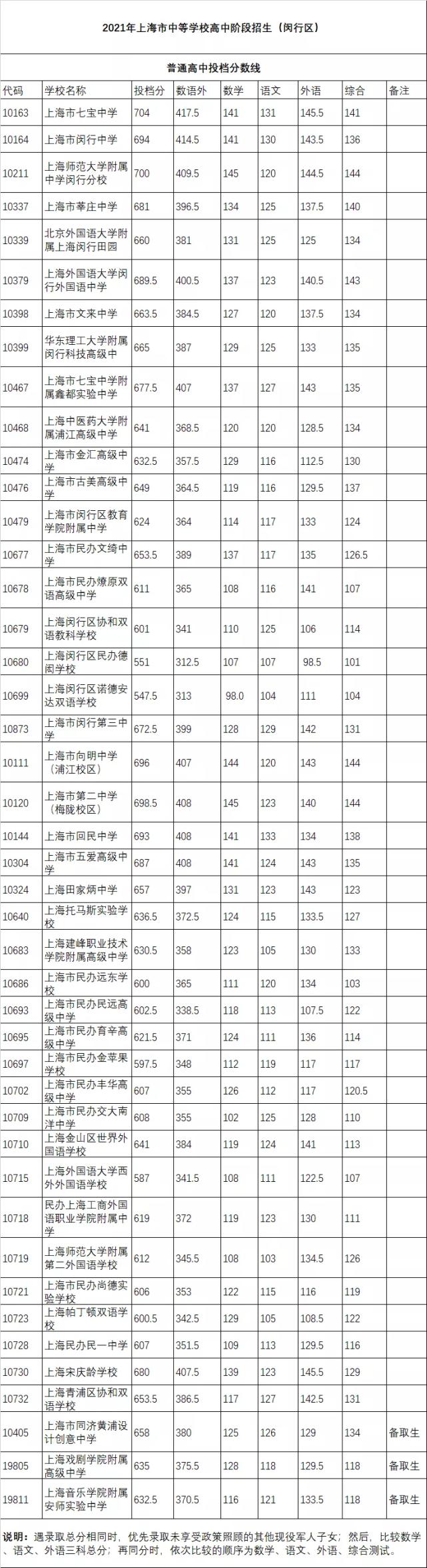 上海閔行區2021高中錄取分數線